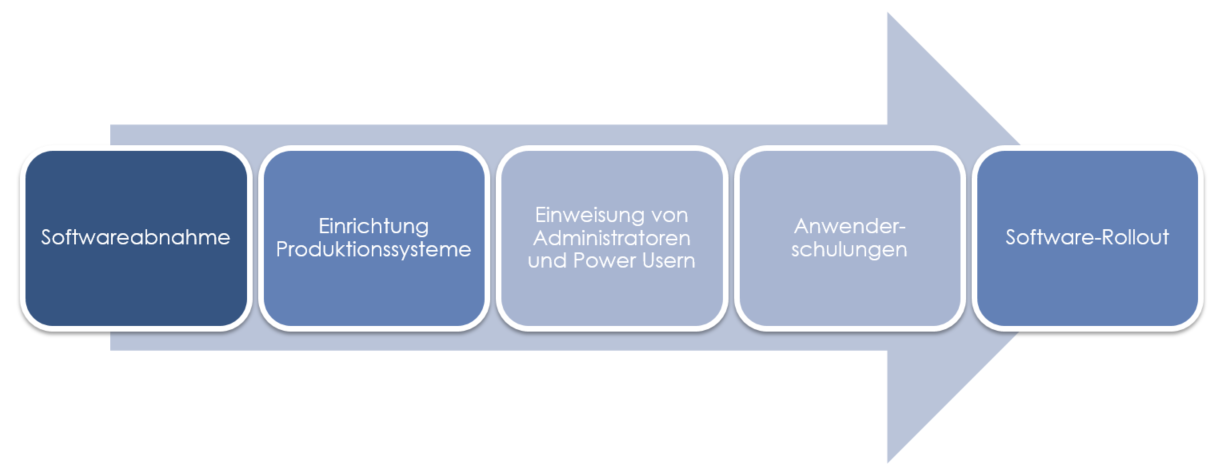 Softwareimplementierung von Sunny Software